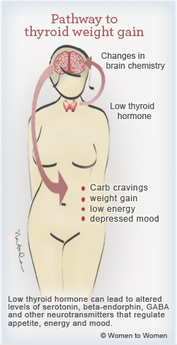 thyroid-weightgain